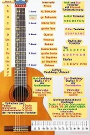 Gitarren Poster