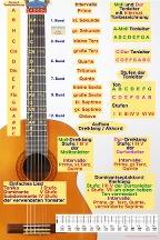 Poster Gitarre 144x216